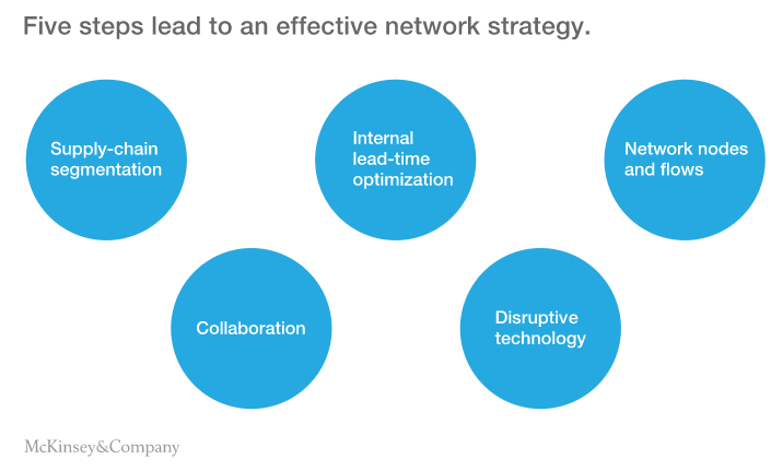 How to Overcome the Challenge of Digital Transformation and Accelerate Growth