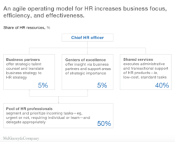 The Reinvention of HR