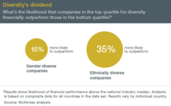 Inclusion Complements Diversity in the Workplace