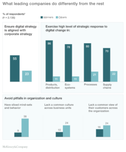 A survey by McKinsey