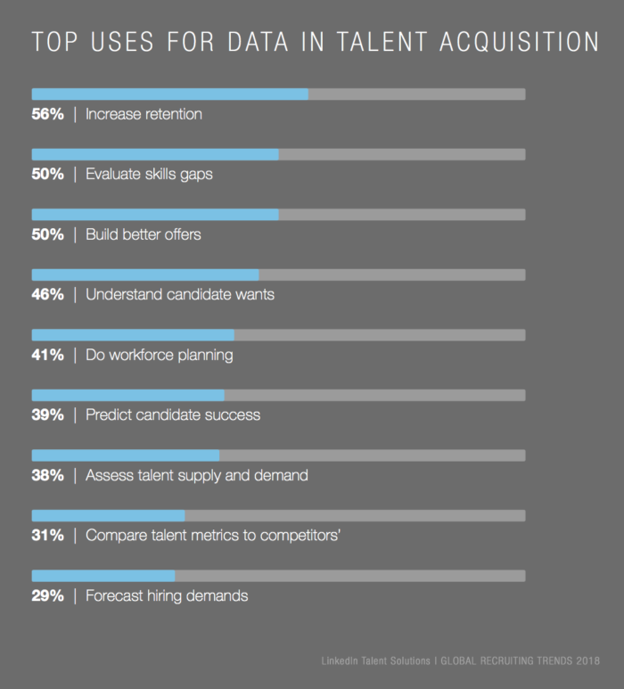 top uses of data in talent acquisition graph