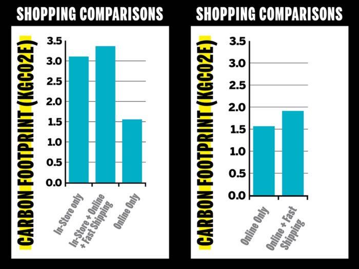 E-Commerce carbon foodprint